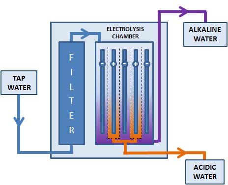 How Does a Water Ionizer Work: graph