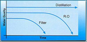 Filter Fluoride out of Water