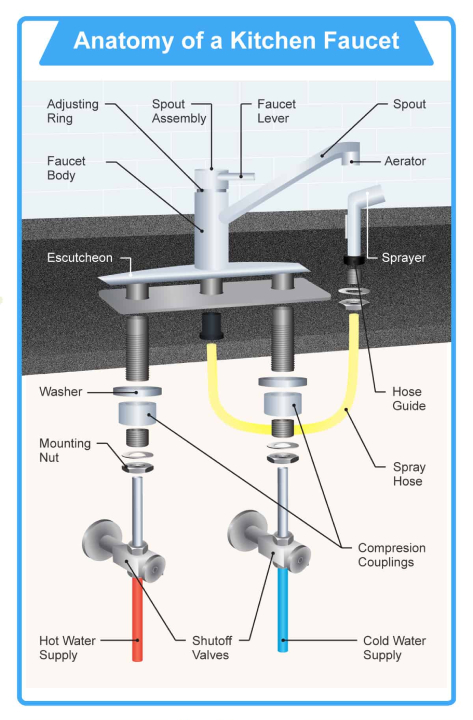 how do faucets work